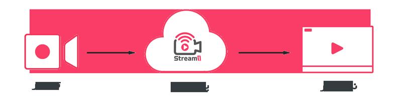 پخش زنده اینترنتی استریم1